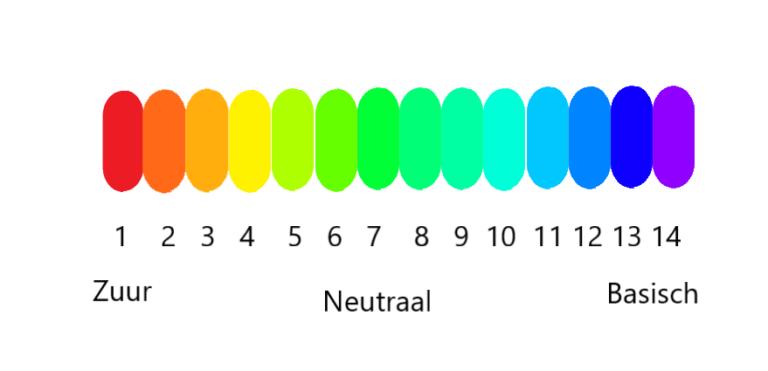 pH waarde van huid, pH-schaal van zuur naar basisch